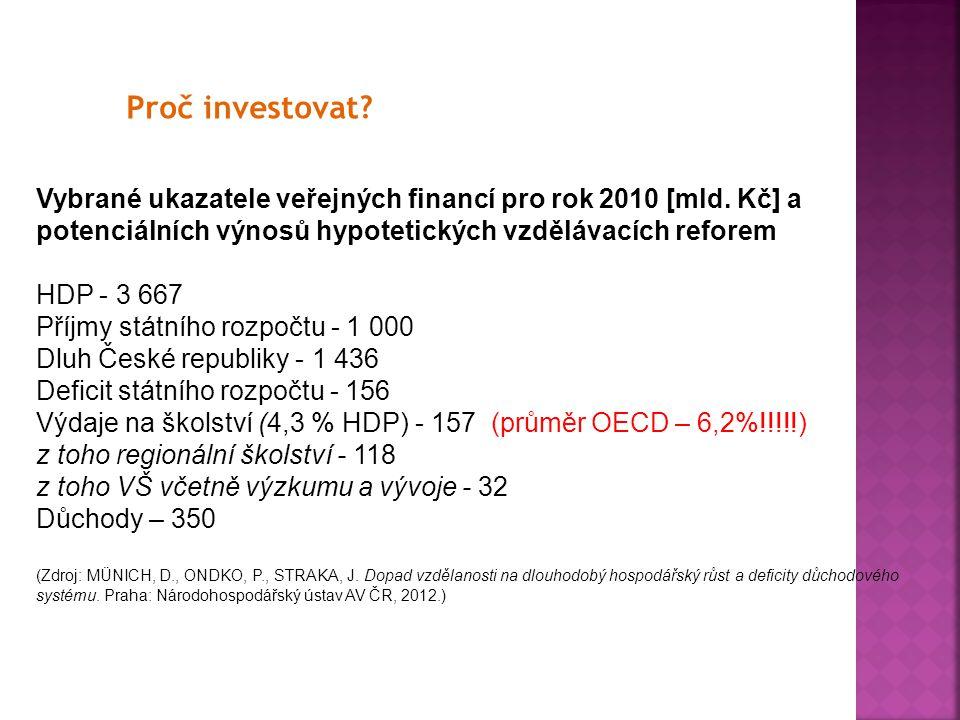 Proč investovat Vybrané ukazatele veřejných financí pro rok 2010 [mld. Kč] a. potenciálních výnosů hypotetických vzdělávacích reforem.